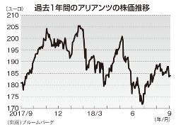 過去1年間のアリアンツの株価推移(Bloomberg)