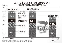 図1 日本は05年と13年で変化のないCO2排出量の大幅削減を掲げる