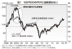 図1 S&P500のPERに過熱感はない (注)シラーPER=インフレ調整後1株当たり利益の10年移動平均値から計算 (出所)Robert Shiller教授、コンファレンスボードを基にソニーフィナンシャルHD作成
