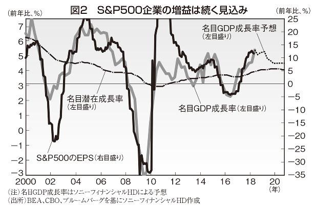 株価 過去 最高 値 ソニー