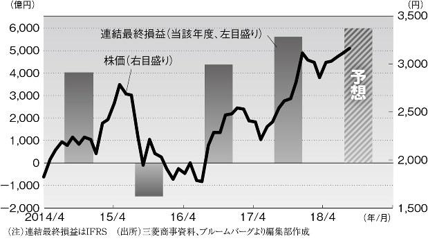 三菱 商事 の 株価