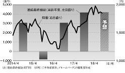 三井物産の連結最終損益と株価の推移 (注)連結最終利益はIFRS (出所)三井物産資料、ブルームバーグより編集部作成