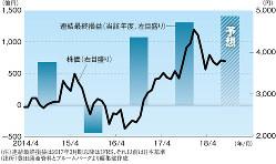 豊田通商の連結最終損益と株価の推移 (注)連結最終損益は2017年3月期以降はIFRS、それ以前は日本基準 (出所)豊田通商資料とブルームバーグより編集部作成