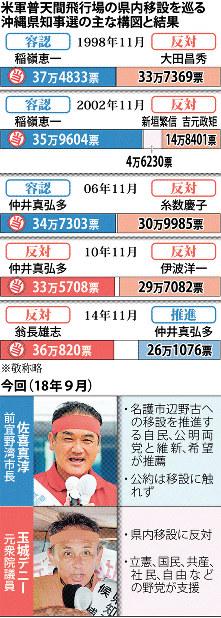 米軍普天間飛行場の県内移設を巡る沖縄県知事選の主な構図と結果
