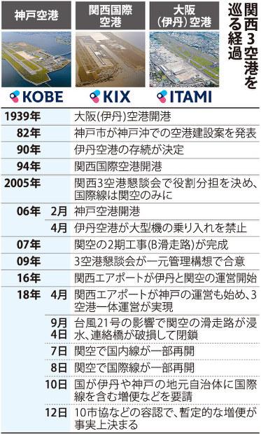クローズアップ2018:伊丹・神戸...