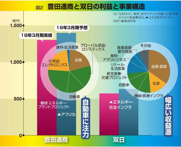 豊田通商と双日の利益と事業構造