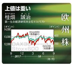欧州株(SToxx600、DAX30)(2017年9月4日~18年9月7日)