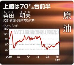 原油(WTI)(2008年1月~18年8月)
