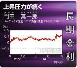 10年国債(2017年9月4日~18年9月10日)
