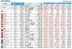 マーケット指標 世界主要株価 2018年9月7日終値と騰落率(1週、1カ月、6カ月、1年、3年)(Bloomberg)