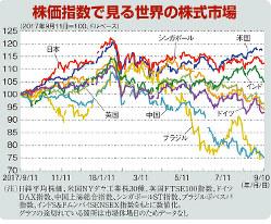 株価指数で見る世界の株式市場(2017年9月11日=100、ドルベース)