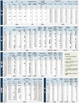 経済データ(日本の景気、生産、消費・物価、国際収支、雇用)(2018年9月10日更新:日本時間)