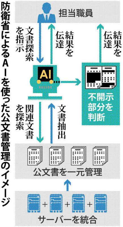 防衛省によるAIを使った公文書管理のイメージ