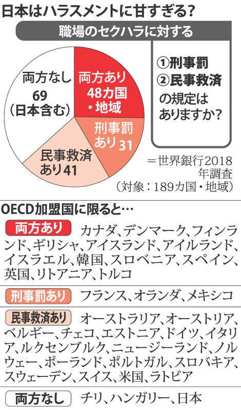 アクセス:パワハラ、セクハラ 日本甘い - 毎日新聞