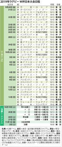 2019年ラグビーW杯日本大会日程