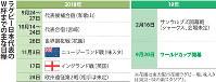 ラグビー日本代表のW杯までの主な日程
