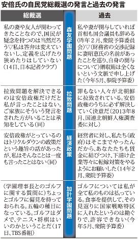 安倍氏の自民党総裁選の発言と過去の発言