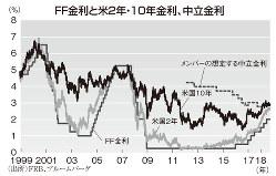FF金利と米2年・10年金利、中立金利 (出所)FRB、ブルームバーグ