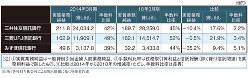 (注)実質業務純益は一般貸倒引当金繰入前業務純益 手数料比率は役務取引等利益と信託報酬(除く貸付信託関連)を業務粗利益で除したもの 比較は2014年から2018年の増減率(ただし手数料比率は差異) (出所)各社持ち株会社による開示情報に基づき筆者作成