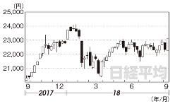 日経平均(2017年9月22日~18年9月14日)