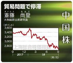 中国株(上海総合株価指数)(2017年9月11日~18年9月13日)