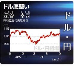 ドル・円(2017年9月11日~18年9月17日)