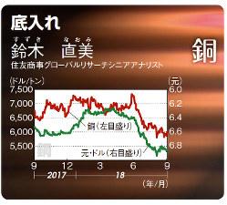 銅(LME)/元・ドル(2008年9月11日~18年9月13日)
