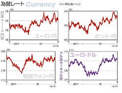 為替レート ユーロ・円、ポンド・円、韓国ウォン・円、ユーロ・ドル(2017年9月14日~18年9月14日)
