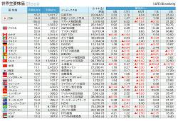 マーケット指標 世界主要株価 2018年9月14日終値と騰落率(1週、1カ月、6カ月、1年、3年)(Bloomberg)