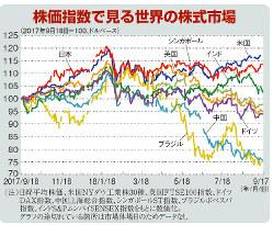 株価指数で見る世界の株式市場(2017年9月18日=100、ドルベース)