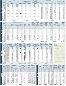 経済データ(日本の景気、生産、消費・物価、国際収支、雇用)(2018年9月18日更新:日本時間)