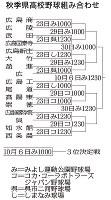 2018年の秋季広島県高校野球の組み合わせ