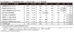 日本と先進国グループの家族政策に関連した公的支出・労働・ジェンダー関連指標