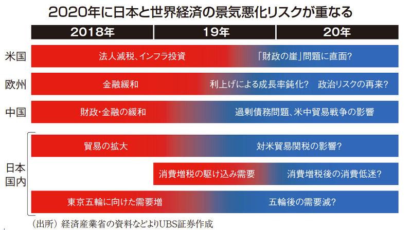 2020年に日本と世界経済の景気悪化リスクが重なる