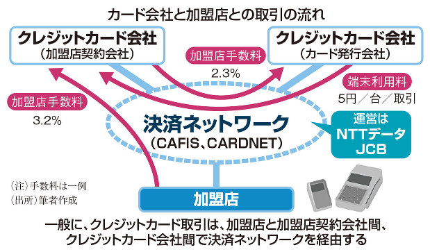 カード会社と加盟店との取引の流れ