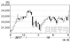 日経平均(2017年9月29日~18年9月21日)
