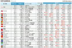 マーケット指標 世界主要株価 2018年9月21日終値と騰落率(1週、1カ月、6カ月、1年、3年)(Bloomberg)