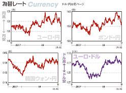 為替レート ユーロ・円、ポンド・円、韓国ウォン・円、ユーロ・ドル(2017年9月25日~18年9月21日)