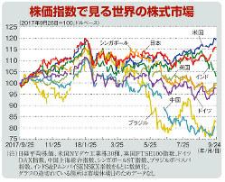 株価指数で見る世界の株式市場(2017年9月25日=100、ドルベース)