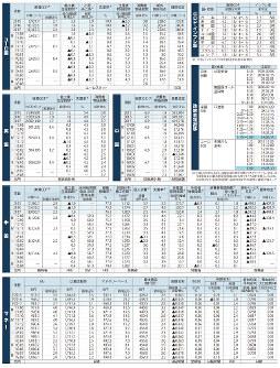 経済データ 世界のGDP・インフレ率、ユーロ圏の主要経済統計、英国の主要経済統計、中国の主要経済統計、日米欧の政策金利推移、米国の主要経済指標、マネー統計全般(2018年9月25日更新:日本時間)