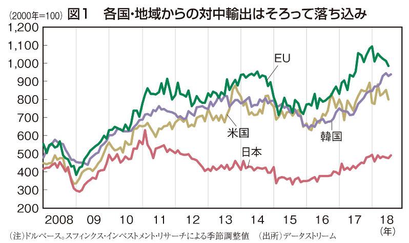 図1 各国・地域からの対中輸出はそろって落ち込み