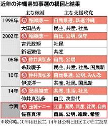 近年の沖縄県知事選の構図と結果