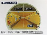 笹子トンネル概要図=中日本高速道路提供