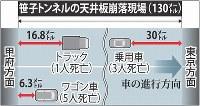 笹子トンネルの天井板崩落現場(130メートル)