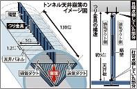 トンネル天井崩落のイメージ図