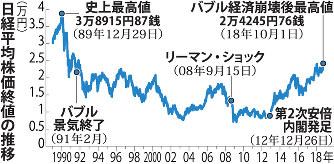東証:バブル崩壊後の最高値更新...