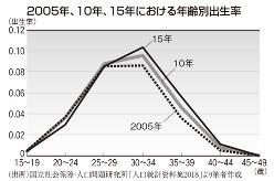 2005年、10年、15年における年齢別出生率