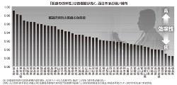 「医療の効率性」は首都圏が高く、西日本ほど低い傾向