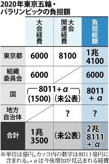 2020年東京五輪・パラリンピックの負担額