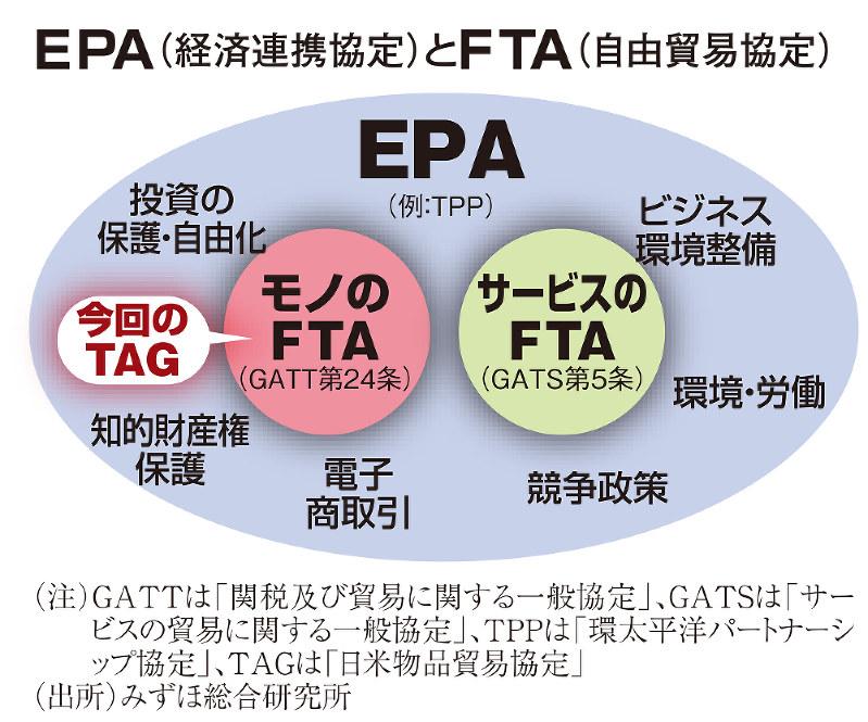 EPA(経済連携協定)とFTA(自由貿易協定)